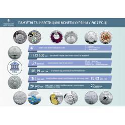 В прошлом году Нацбанк Украины реализовал более 1,2 млн памятных монет